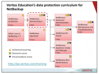 Courses in the Veritas Education NetBackup curriculum